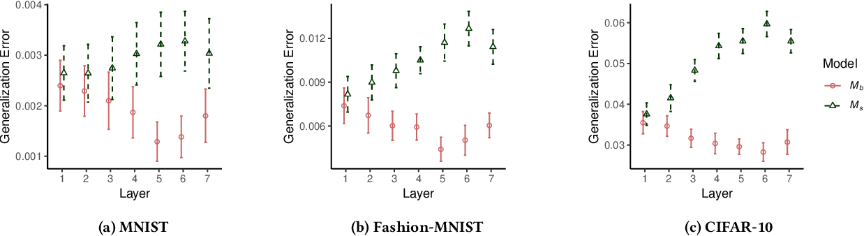 Figure 2 for Towards Characterizing and Limiting Information Exposure in DNN Layers