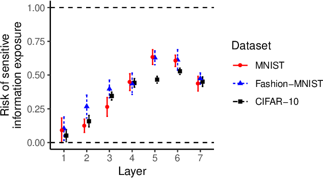 Figure 3 for Towards Characterizing and Limiting Information Exposure in DNN Layers