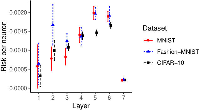 Figure 4 for Towards Characterizing and Limiting Information Exposure in DNN Layers