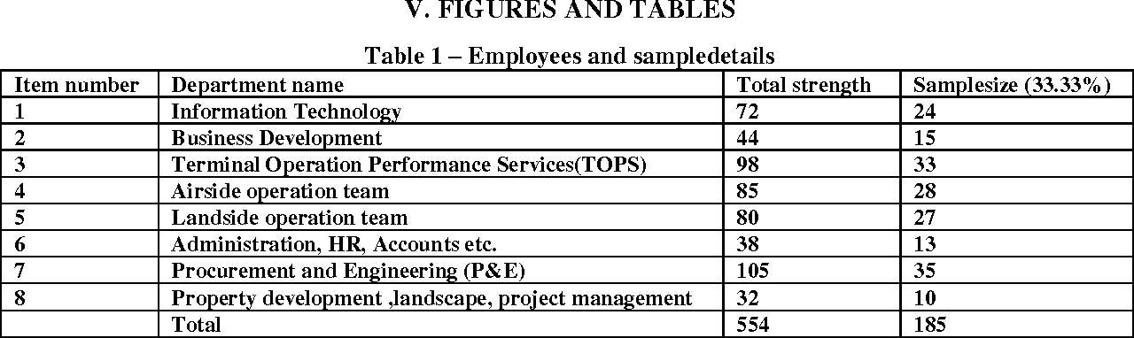 Table 1 from Employee Retention Through Employee Engagement