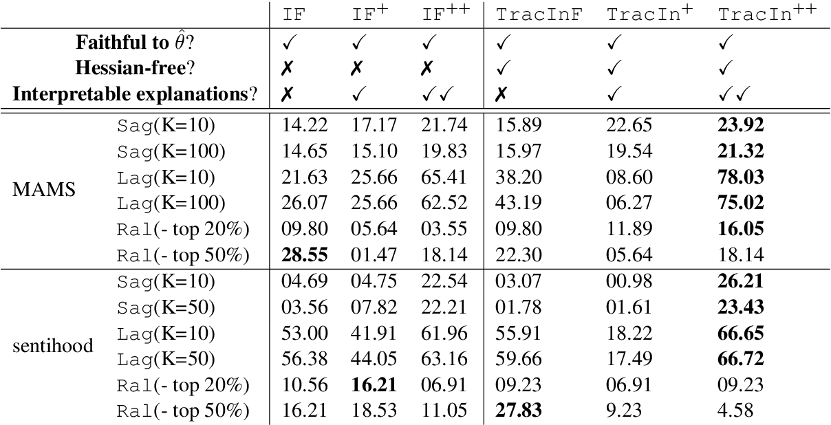 Figure 4 for On Sample Based Explanation Methods for NLP:Efficiency, Faithfulness, and Semantic Evaluation