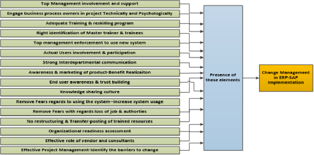 Sap Erp Implementation Change Management Model Using Qualitative
