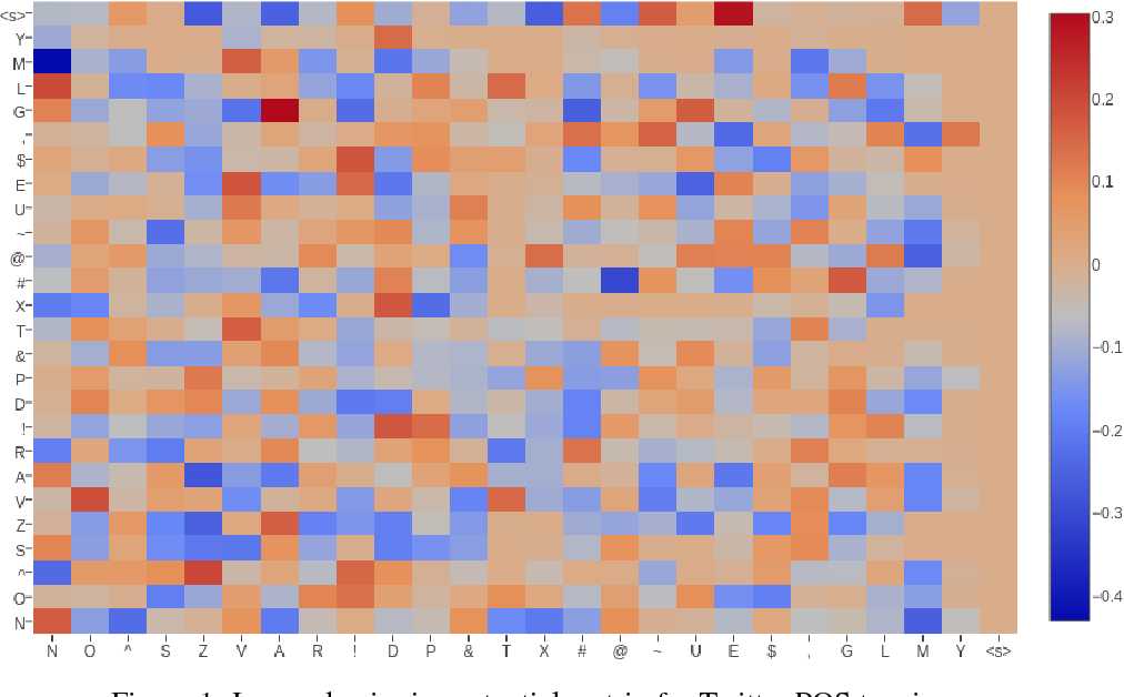Figure 1 for Learning Approximate Inference Networks for Structured Prediction
