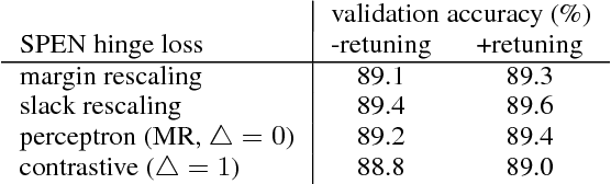 Figure 3 for Learning Approximate Inference Networks for Structured Prediction