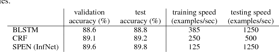Figure 4 for Learning Approximate Inference Networks for Structured Prediction