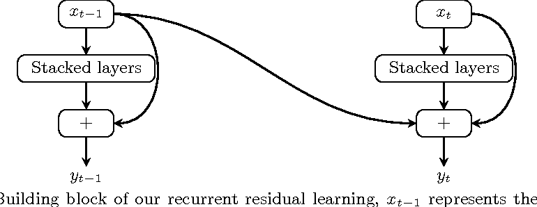 Figure 3 for Recurrent Residual Learning for Action Recognition