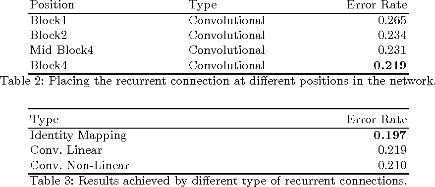 Figure 4 for Recurrent Residual Learning for Action Recognition