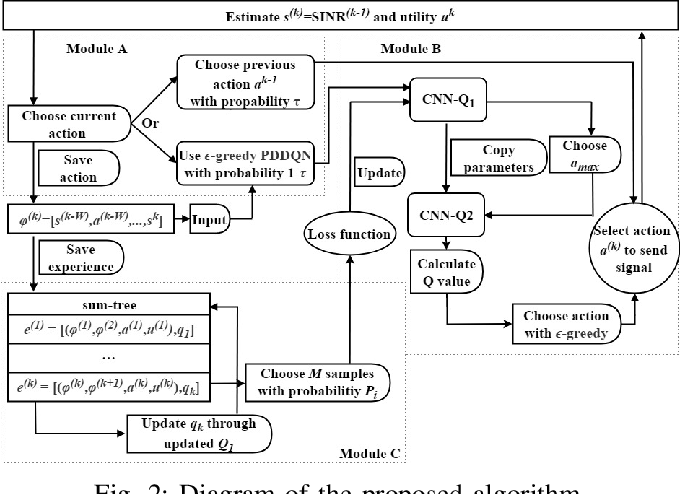 Figure 2 for Fast Reinforcement Learning for Anti-jamming Communications