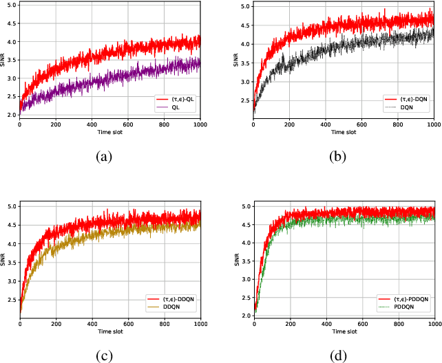 Figure 4 for Fast Reinforcement Learning for Anti-jamming Communications
