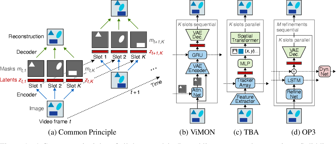 Figure 1 for Unmasking the Inductive Biases of Unsupervised Object Representations for Video Sequences