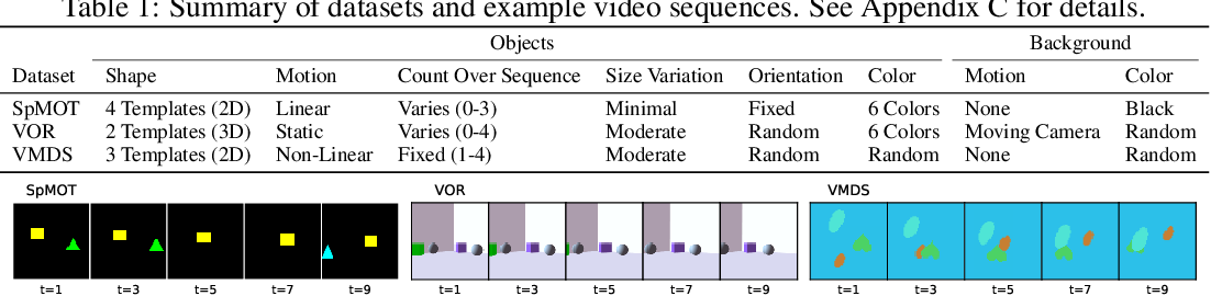Figure 2 for Unmasking the Inductive Biases of Unsupervised Object Representations for Video Sequences