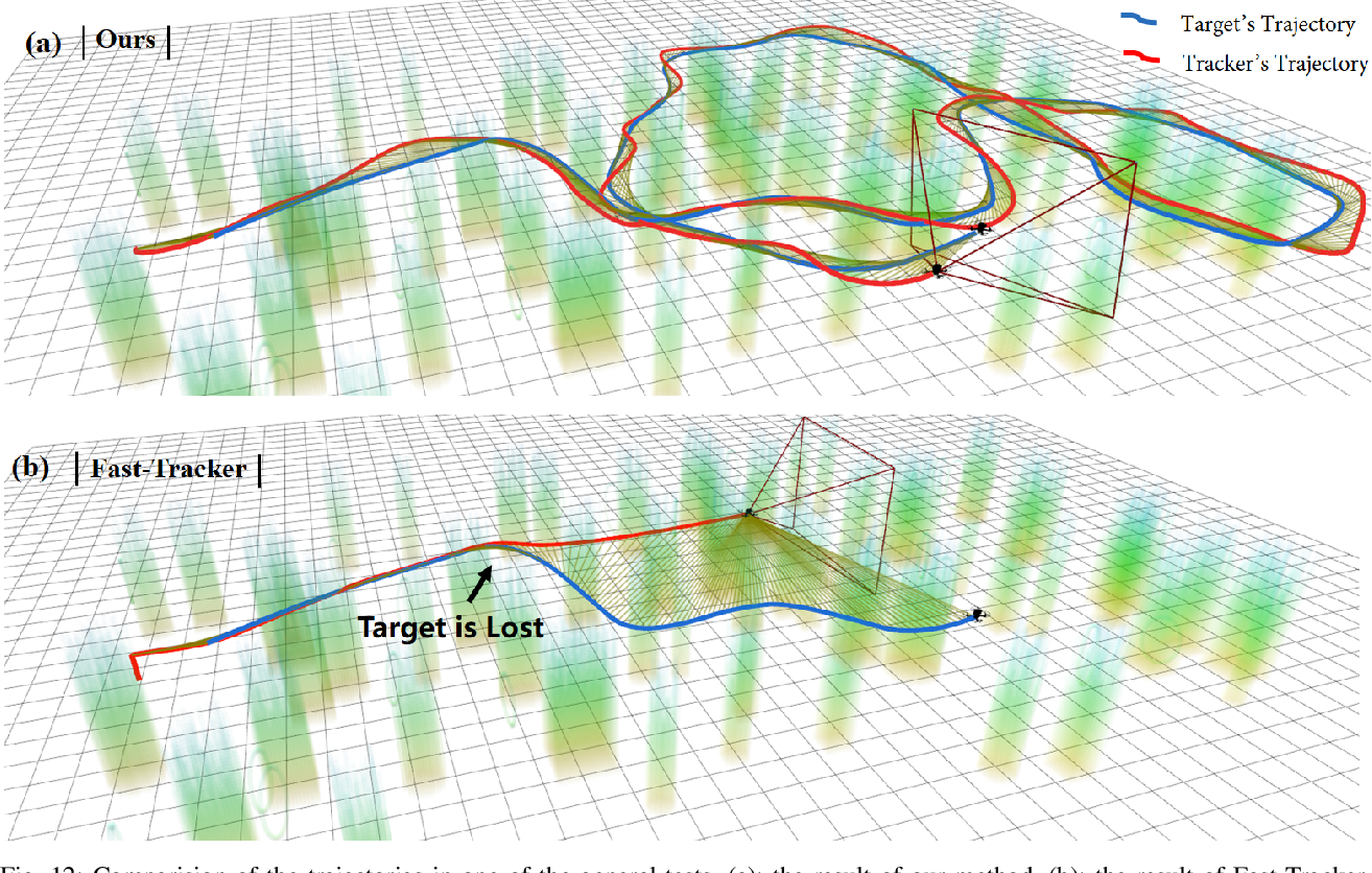 Figure 4 for Visibility-aware Trajectory Optimization with Application to Aerial Tracking