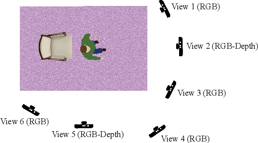 Figure 3 for VI-Net: View-Invariant Quality of Human Movement Assessment