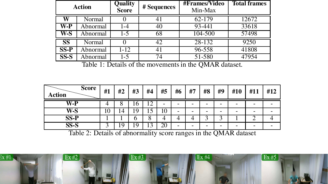 Figure 2 for VI-Net: View-Invariant Quality of Human Movement Assessment