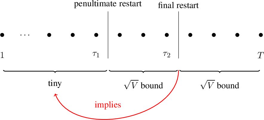 Figure 1 for Lipschitz Adaptivity with Multiple Learning Rates in Online Learning