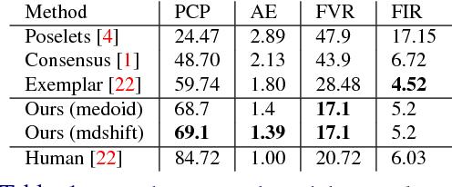 Figure 2 for Part Localization using Multi-Proposal Consensus for Fine-Grained Categorization