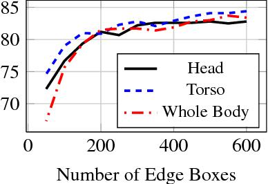 Figure 4 for Part Localization using Multi-Proposal Consensus for Fine-Grained Categorization