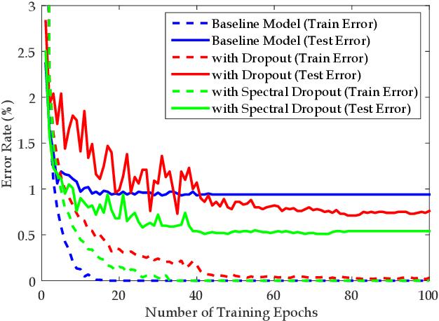 Figure 1 for Regularization of Deep Neural Networks with Spectral Dropout