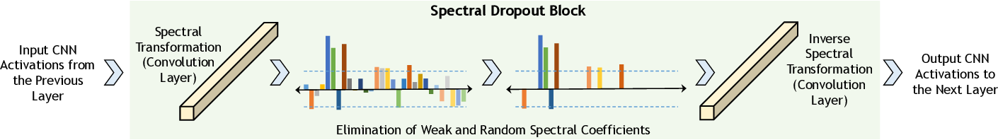 Figure 2 for Regularization of Deep Neural Networks with Spectral Dropout