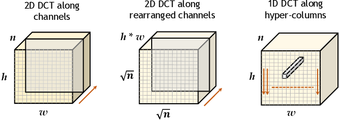 Figure 3 for Regularization of Deep Neural Networks with Spectral Dropout