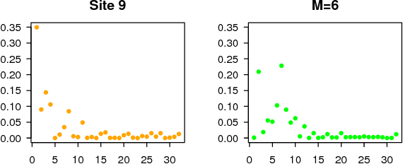 Fig 1: Comparison of probabilities of presence in raw data at site i = 9 (left) and probabilities sampled from the Griffiths–Engen–McCloskey prior with M = 6 (right). The x-axis represents species j = 1, . . . , 32.