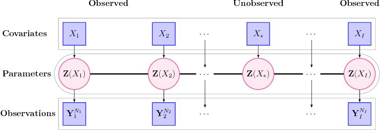 Fig 2: Diagram representation for the Dep-GEM model. Squares represent observed data, i.e. covariates X = (Xi)i=1,...,I and observations Y Ni i = (Y1,i, . . . , YNi,i), and circles represent parameters for the Dep-GEM model.