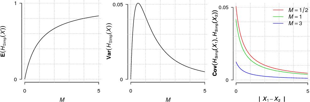 Fig 3: Illustration of Proposition 1. Left : E(HSimp(X)) w.r.t. M . Middle: Var(HSimp(X)) w.r.t. M . Right : three paths of Cov(HSimp(X1), HSimp(X2)) w.r.t.  X1 −X2  for M ∈ {1/2, 1, 3}.