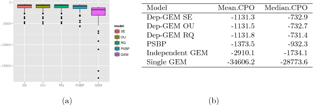 Fig 6: Log-conditional predictive ordinates (log-CPO) for different models and prior specifications (see text). (a) Boxplots of log-CPO. (b) Summaries of log-CPO, mean and median.