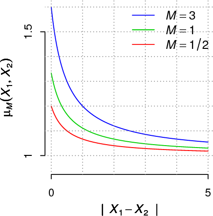 Fig 7: Dependence factor µM (X1, X2) = (M + 1) 2E ( V (X1)V (X2) ) w.r.t.  X1−X2  for M ∈ {1/2, 1, 3}, where V is obtained by transforming a Gaussian process with squared exponential covariance function, with σZ = 1 and λ = 1.