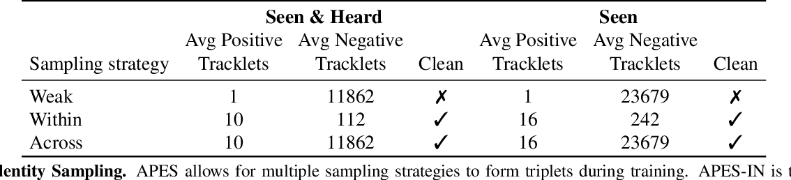 Figure 4 for APES: Audiovisual Person Search in Untrimmed Video