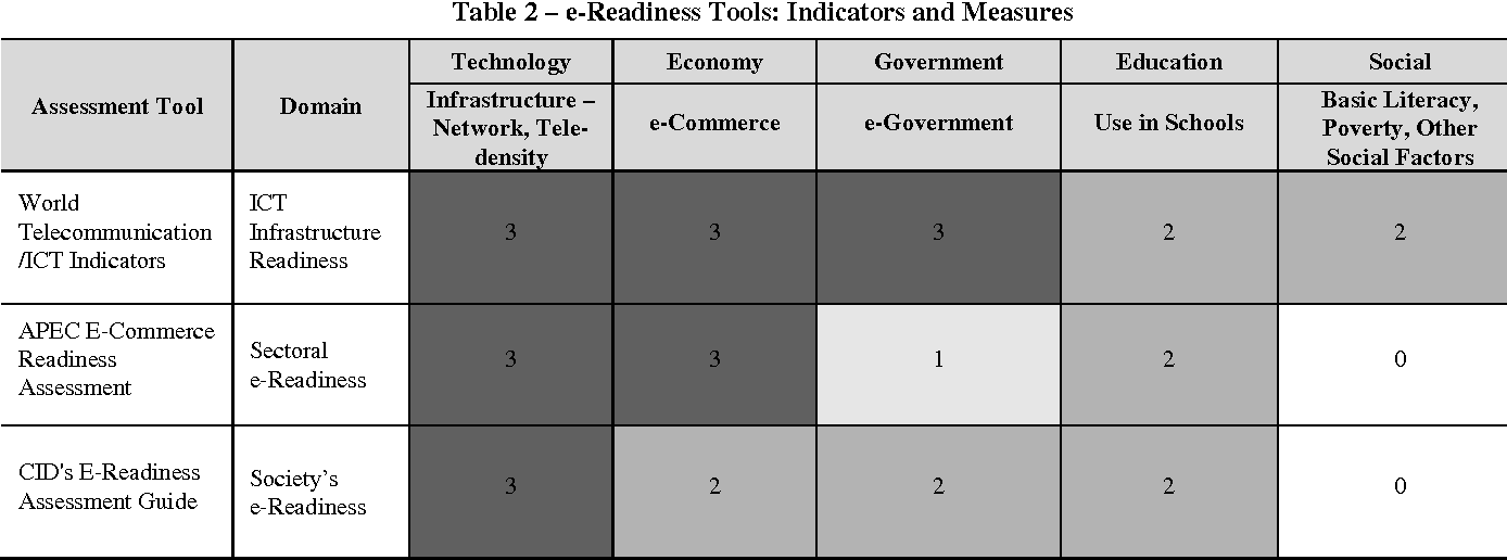 Table 1 from A readiness assessment framework for e-government