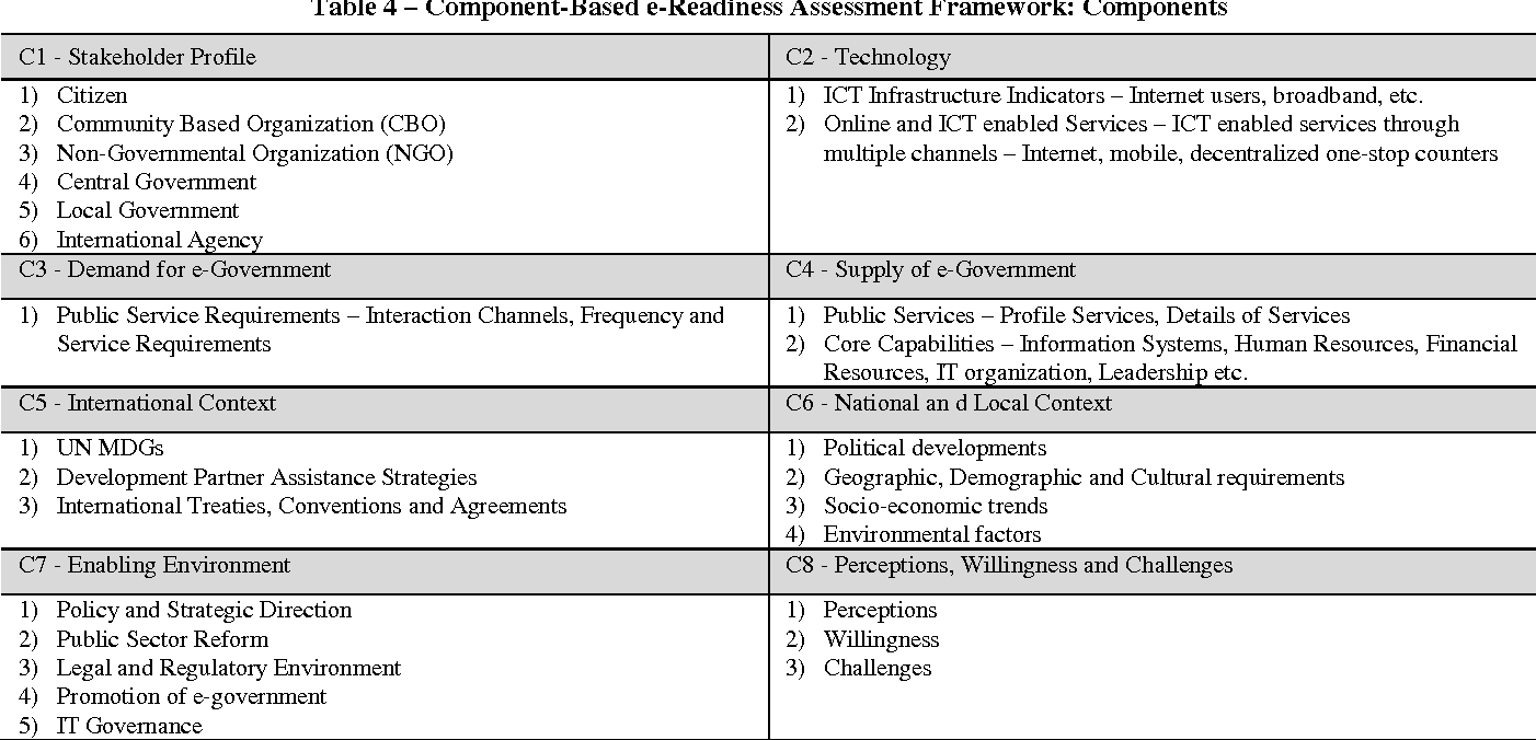 Table 4 from A readiness assessment framework for e-government
