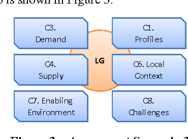 Figure 3 from A readiness assessment framework for e-government