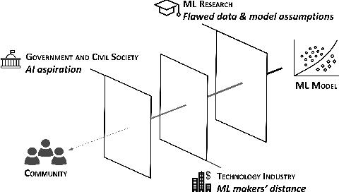 Figure 1 for Non-portability of Algorithmic Fairness in India