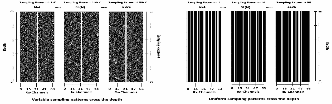 Figure 3 for Universal Deep Beamformer for Variable Rate Ultrasound Imaging