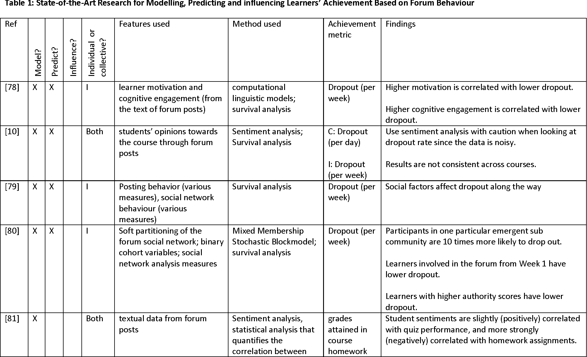 Figure 2 for A Survey on Artificial Intelligence and Data Mining for MOOCs