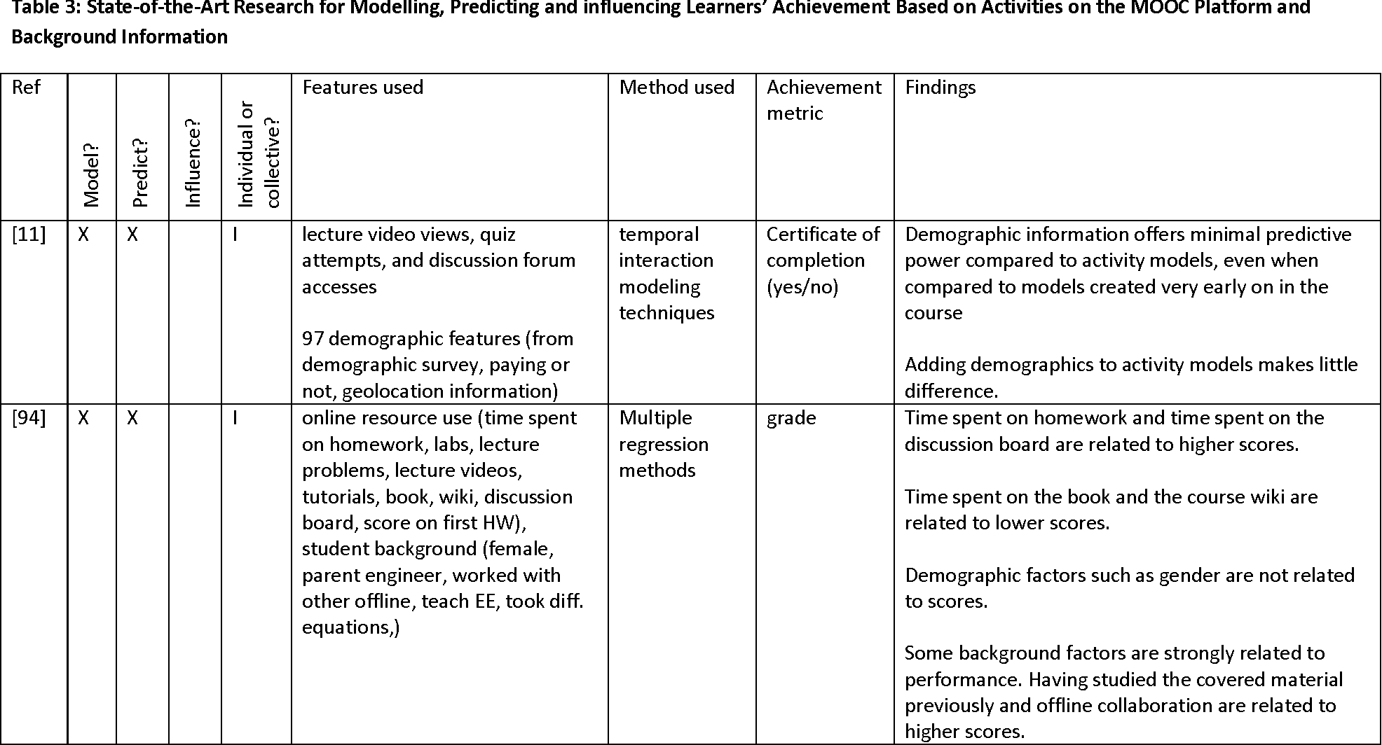 Table 3 from A Survey on Artificial Intelligence and Data Mining for ...