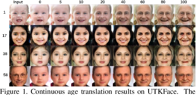 Figure 1 for UVA: A Universal Variational Framework for Continuous Age Analysis