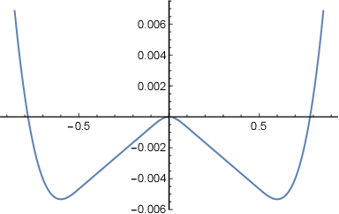 Figure 2 for Stochastic Cubic Regularization for Fast Nonconvex Optimization
