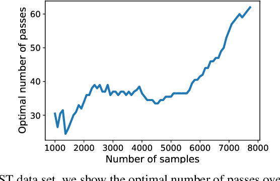 Figure 3 for Statistical Optimality of Stochastic Gradient Descent on Hard Learning Problems through Multiple Passes