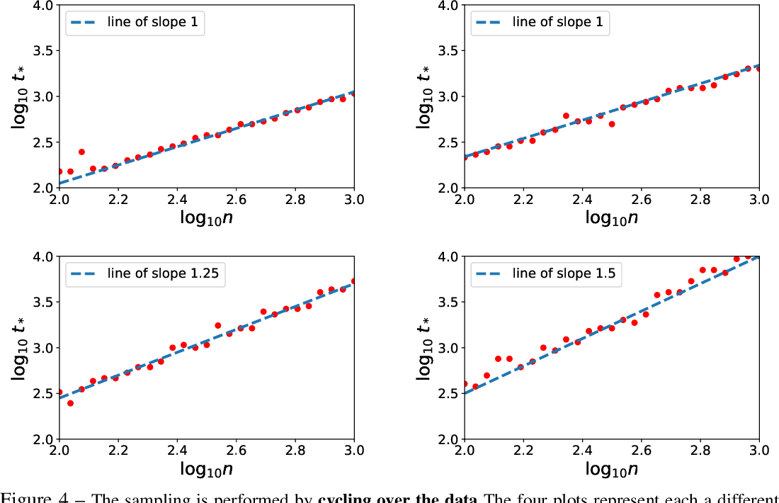 Figure 4 for Statistical Optimality of Stochastic Gradient Descent on Hard Learning Problems through Multiple Passes
