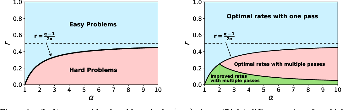 Figure 1 for Statistical Optimality of Stochastic Gradient Descent on Hard Learning Problems through Multiple Passes