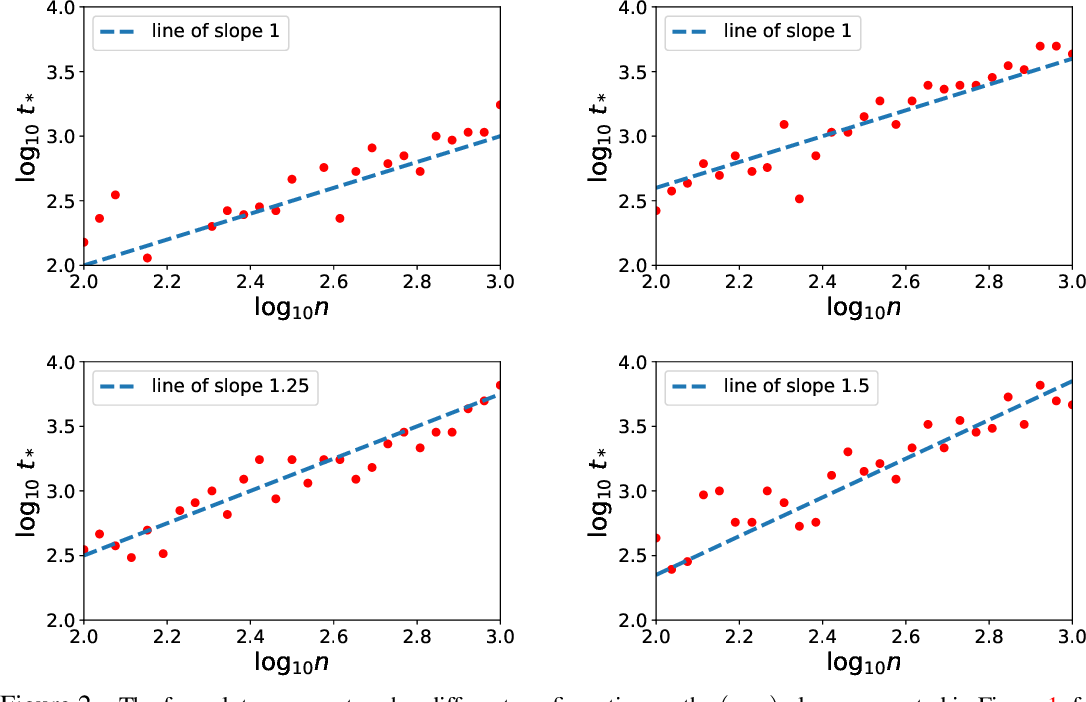 Figure 2 for Statistical Optimality of Stochastic Gradient Descent on Hard Learning Problems through Multiple Passes