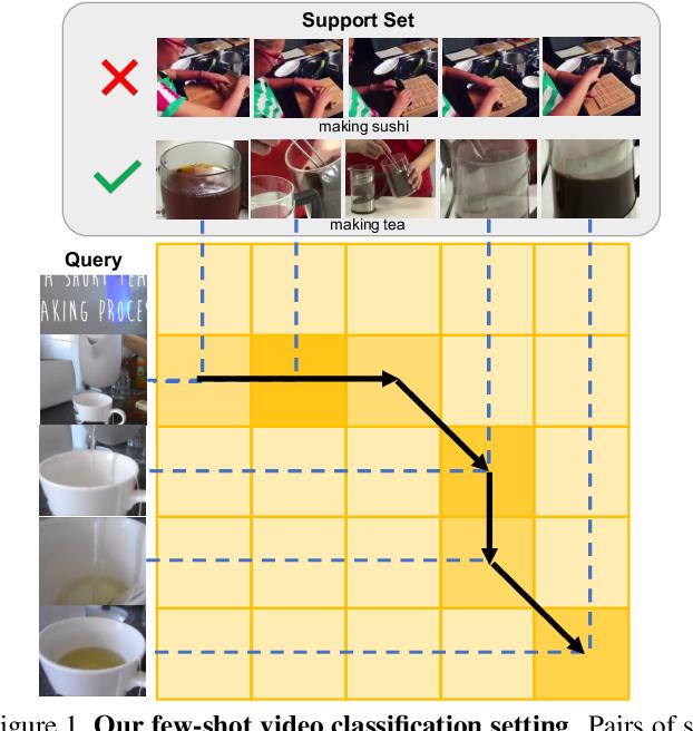 Figure 1 for Few-Shot Video Classification via Temporal Alignment