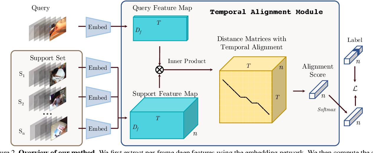 Figure 3 for Few-Shot Video Classification via Temporal Alignment