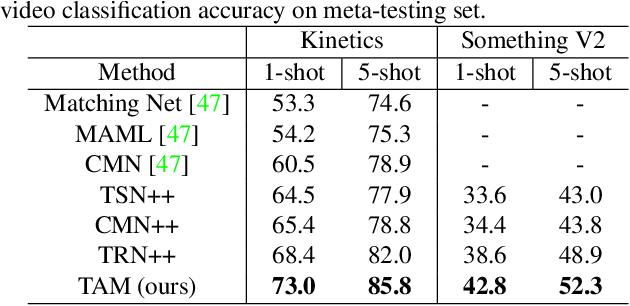 Figure 2 for Few-Shot Video Classification via Temporal Alignment