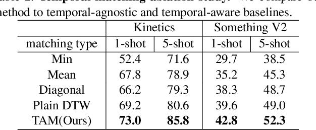 Figure 4 for Few-Shot Video Classification via Temporal Alignment