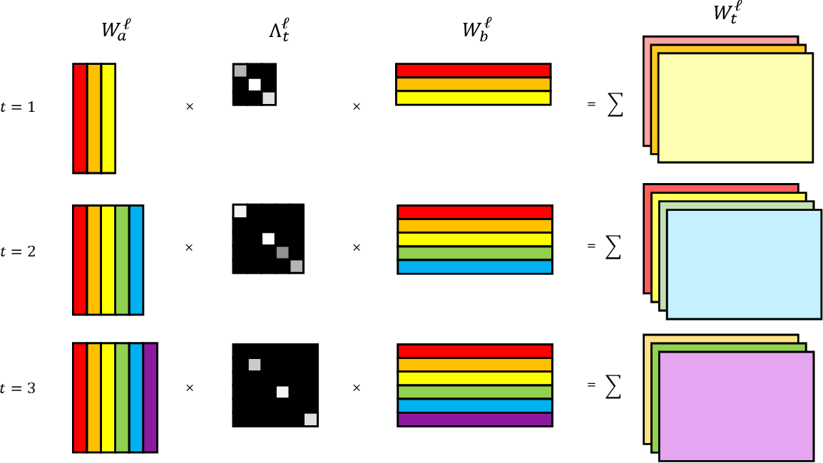 Figure 1 for Bayesian Nonparametric Weight Factorization for Continual Learning