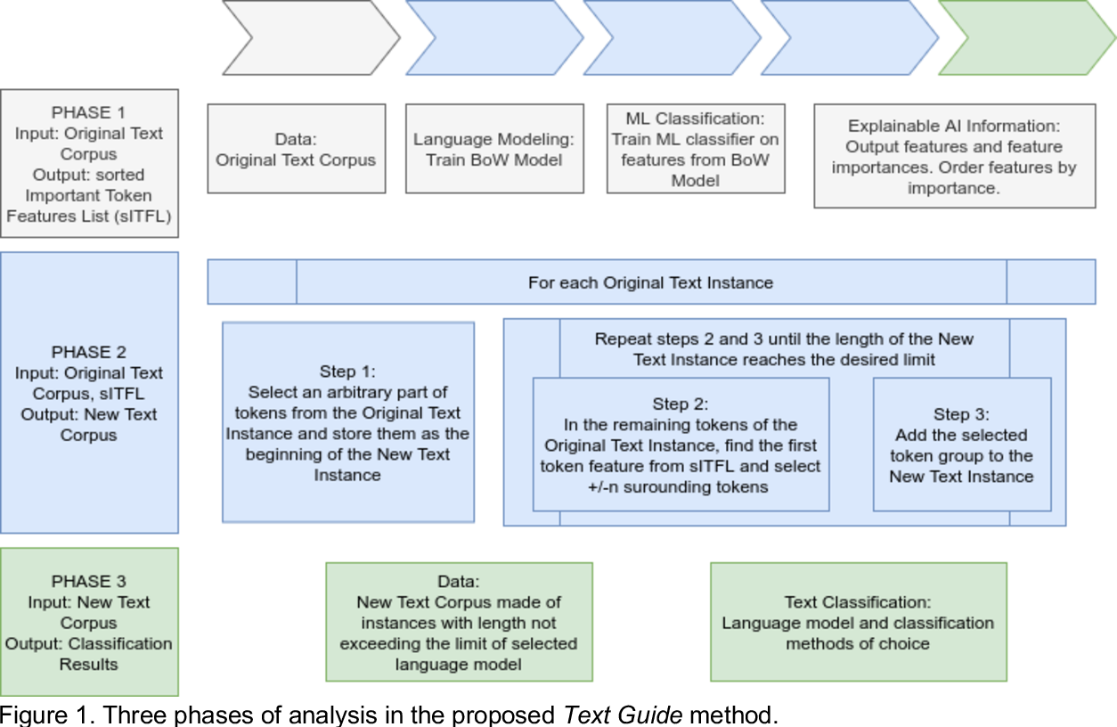 Figure 2 for Text Guide: Improving the quality of long text classification by a text selection method based on feature importance