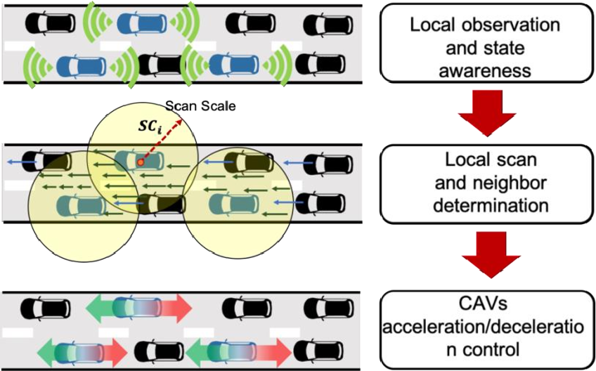 Figure 1 for Towards Efficient Connected and Automated Driving System via Multi-agent Graph Reinforcement Learning